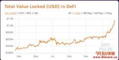 DeFi锁定资金达10亿美元,分析师:大多来自以太币涨幅