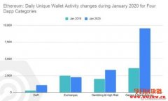 活跃用户同比大涨82%!以太坊持续主导Dapp生态