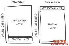 区块链如何从根基影响未来的商业模式