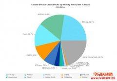 比特币现金矿工税正式拍板,5%区块奖励作为开发基金