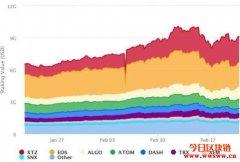 狠甩EOS,Tezos(XTZ)正式成为质押市值最大的Staking项目