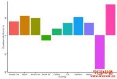 数字黄金霸主易位!XRP超越比特币,与黄金价格相关性激增