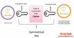 对称、非对称公钥加密是如何工作的?