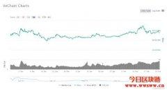 唯链(VET)价格分析:未来趋势强劲的下降币