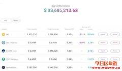 持续布局DeFi领域,Tether与借贷平台Aave合作,放贷收益达12.84%