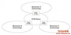 什么是ICON (ICX)