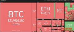 比特币再跌破6千美元大关!BitMEX两周流出6.7万枚比特币