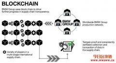 优化零件可追朔性,BMW集团推供应链解决方案PartCha