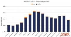 比特币矿工3月收入大跌25%!Bitfarms不敌疫情临时裁员