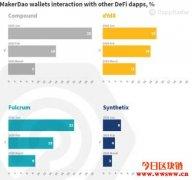 DappRadar分析最受欢迎的以太坊DeFi Dapp之间的交互