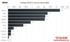 BitMEX平台交易量下滑,就连仅存的流动性优势也将被超越