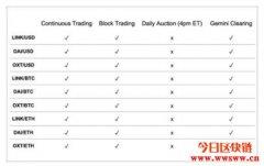 Chainlink和Dai将在加密交易所Gemini上市,LINK涨幅超18%