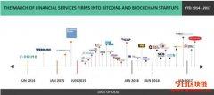 2020区块链实际应用案例