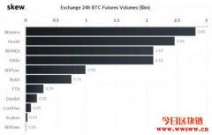 BitMEX比特币期货大佬地位难保?交易量竟被币安、火币超车