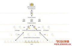 解读币安Libra 2.0研究报告:你应该预习的三种交易路径
