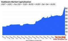 2020全球稳定币规模增长,已创历史新