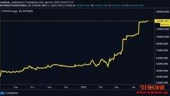 ETH 2.0升级将至掀看涨狂潮?以太币期货市场蠢蠢欲动