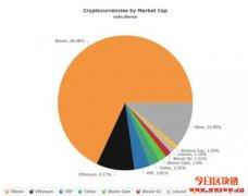 Bitfinex:推比特币市占率永续合约、上架跨链代币pBTC