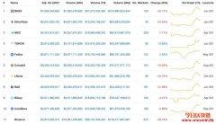 CoinMarketCap新制币安排名第一,赵长鹏:不是完美准确