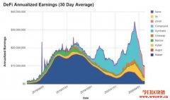 投资人必看!用传统金融的本益比为DeFi代币进行价值估算