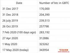 Grayscale过去一百天竟吃下34%的比特币产出