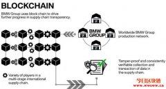 区块链与供应链的应用,特斯拉和宝马的区块链项目