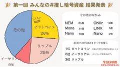 瑞波币曾遭批表现最差!调查:在日本受欢迎程度好