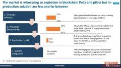 区块链企业应用的发展现况与困境