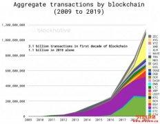 2020年区块链最新的市场研究报告