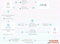 Aave推出信用授权功能!在以太坊上实现无抵押贷款服务