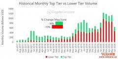 加密货币6月现货交易量下滑36%,但机构投资人仍对雷火电竞安卓app币有兴趣