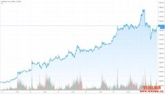 高盛:美元霸主地位堪忧!有望推升黄金走高成终极货币