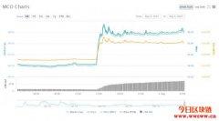 Crypto.com突抛震撼弹!要作废MCO反让币价飙涨30%