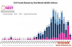 浅谈证券型代币STO—历史来由与存在