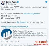 ERC20代币的市值超越了以太坊?