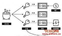 区块链钱包使用指南(一)基础入门知识