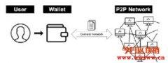 区块链钱包技术原理(一)角色与功能