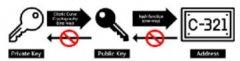 区块链钱包技术原理(二)创建地址&数字签名