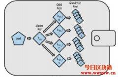 区块链钱包技术原理(三)HD Wallet