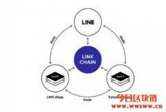 Line token是什么?3分钟快速了解其应用与特性