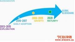 2020区块链在不同产业的展望