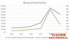区块链创投,市场数据回顾