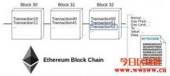 Ethereum(以太坊)、Smart Contract(智能合约)简介