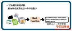 密码学和哈希函数的简单介绍