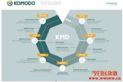Komodo(KMD)—附带加密功能的以太坊平台