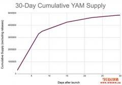 YAM是什么币,YAM币值不值得投资?