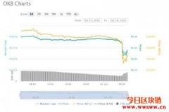 OKEx暂停提现!比特币闻讯跌2.5%引爆剧震