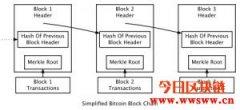 区块链生态是如何组成?