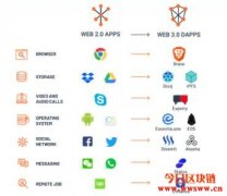 什么是Web 3.0?互联网的新时代从这里开始