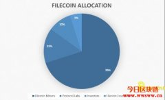 Filecoin(FIL)价格,市值和基本资料介绍